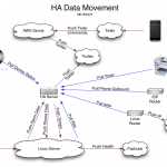 HA Data Movement