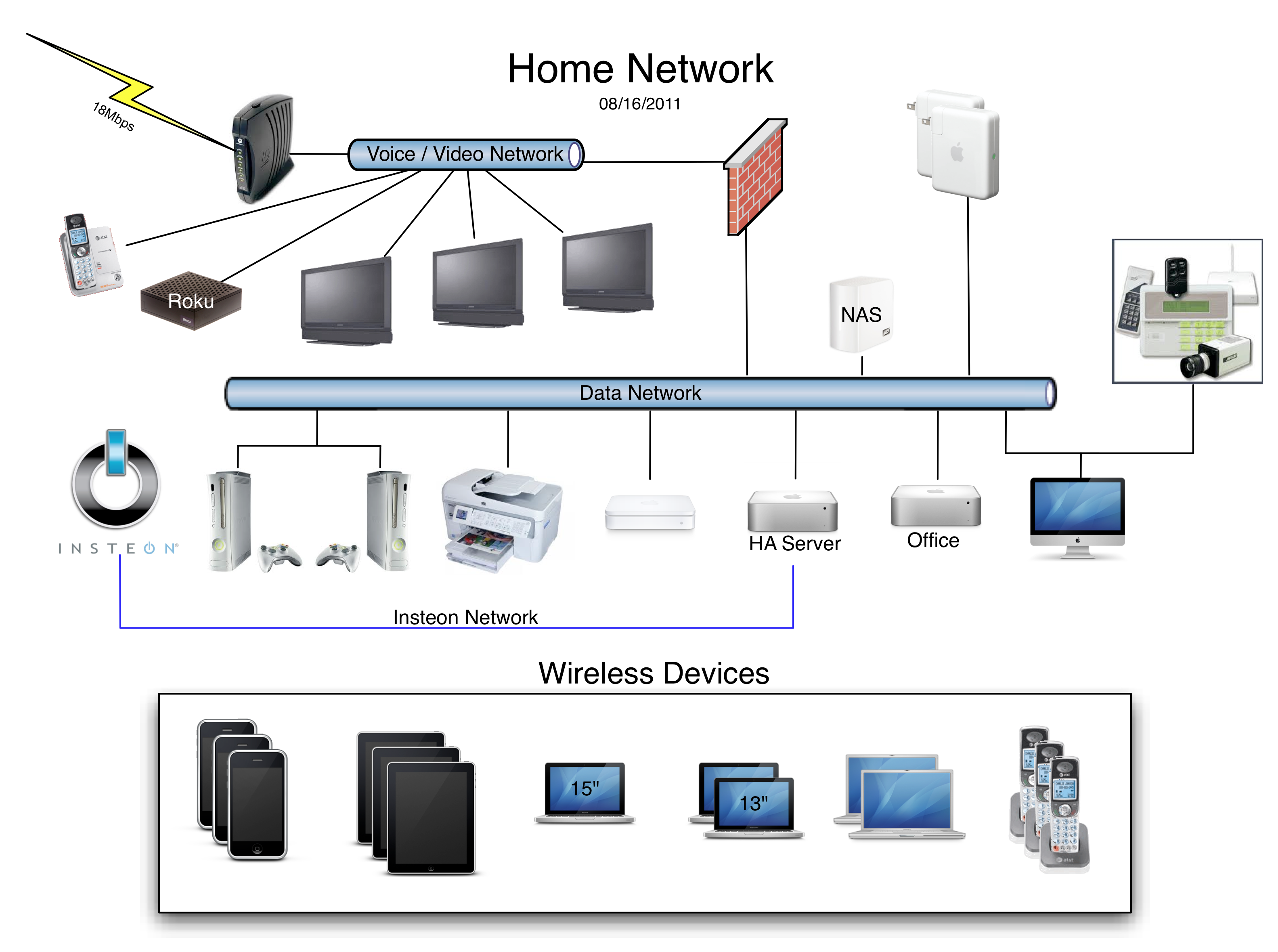 Image gallery home network system Home wifi architecture